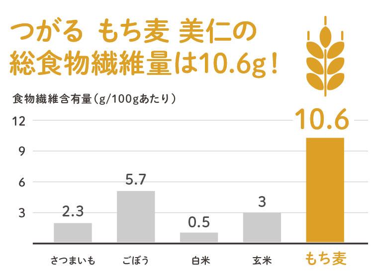 もち麦の特徴